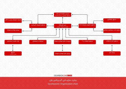چارت سازمانی گیربکس وان